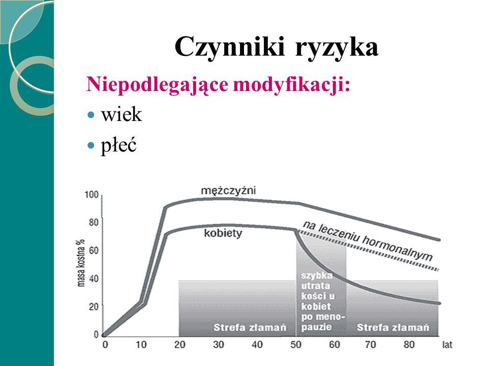 Czynniki ryzyka Podlegające modyfikacji: niedobór hormonów płciowych lub skrócenie ich działania mała aktywność fizyczna niewłaściwa dieta choroby wyniszczające palenie tytoniu alkoholizm