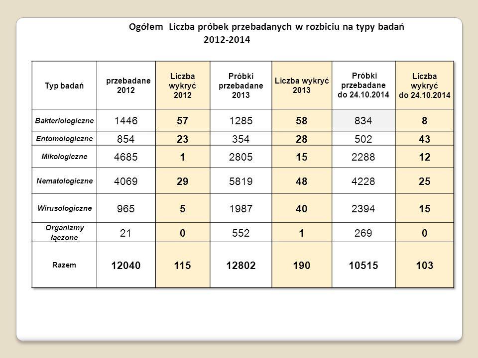Liczba próbek przebadanych na obecność niektórych organizmów w okresie 2012-24.10.2014 roku