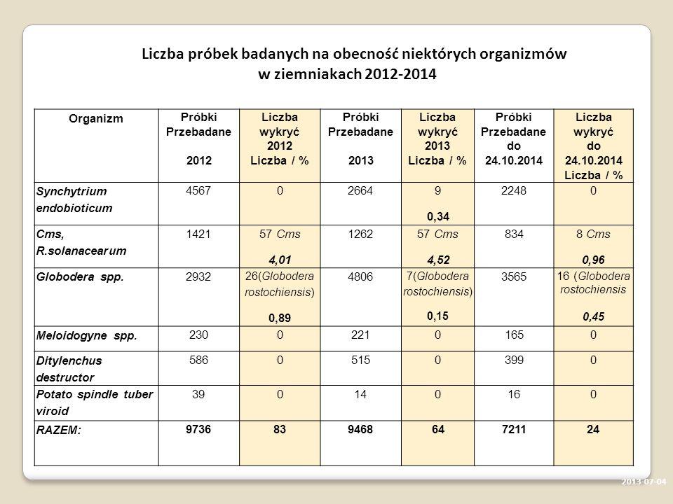 2013-07-04 Organizm Próbki Przebadane 2012 Liczba wykryć 2012 Liczba / % Próbki Przebadane 2013 Liczba wykryć 2013 Liczba / % Próbki Przebadane do 24.10.2014 Liczba wykryć do 24.10.2014 Liczba / % Synchytrium endobioticum 456702664 9 0,34 22480 Cms, R.solanacearum 1421 57 Cms 4,01 1262 57 Cms 4,52 834 8 Cms 0,96 Globodera spp.