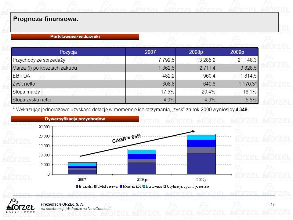 """Prezentacja ORZEŁ S. A. 17 na konferencji """"W drodze na NewConnect"""" Prognoza finansowa. 4,9% 20,4% 649,8 960,4 2 711,4 13 285,2 2008p 5,5% 18,1% 1 170,"""