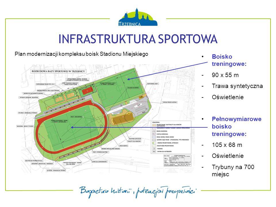 INFRASTRUKTURA SPORTOWA Boisko treningowe: -90 x 55 m -Trawa syntetyczna -Oświetlenie Pełnowymiarowe boisko treningowe: -105 x 68 m -Oświetlenie -Trybuny na 700 miejsc Plan modernizacji kompleksu boisk Stadionu Miejskiego
