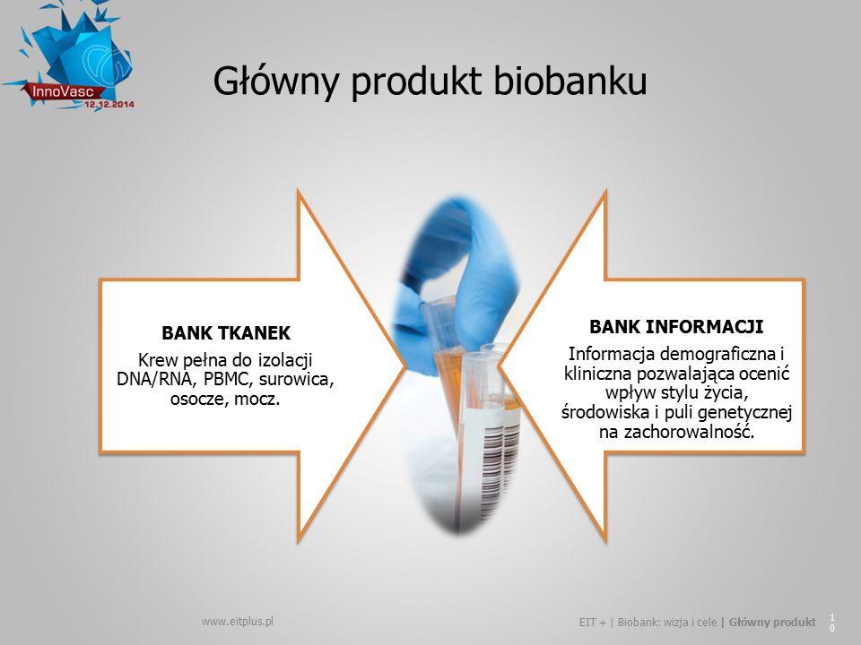 www.eitplus.pl EIT + | Biobank: wizja i cele | Główny produkt 10 Główny produkt biobanku BANK TKANEK Krew pełna do izolacji DNA/RNA, PBMC, surowica, o