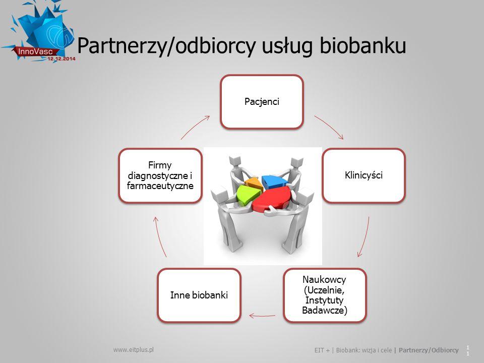 www.eitplus.pl EIT + | Biobank: wizja i cele | Partnerzy/Odbiorcy 11 PacjenciKlinicyści Naukowcy (Uczelnie, Instytuty Badawcze) Inne biobanki Firmy di