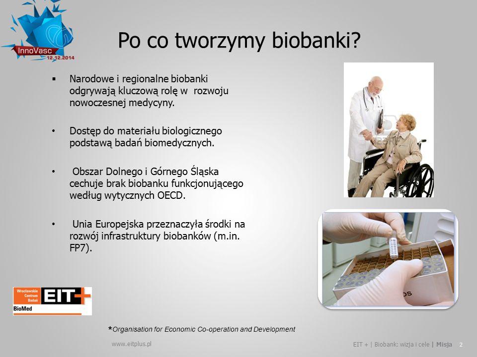www.eitplus.pl EIT + | Biobank: wizja i cele | Misja 2  Narodowe i regionalne biobanki odgrywają kluczową rolę w rozwoju nowoczesnej medycyny. Dostęp