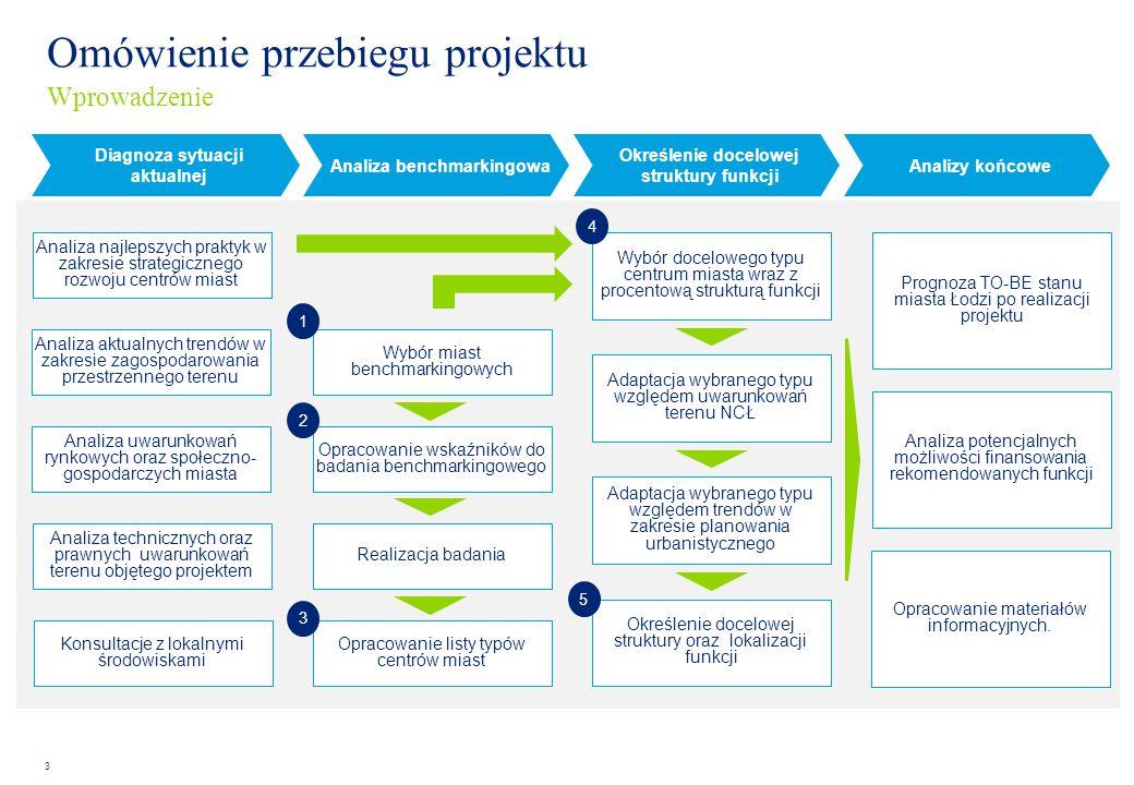 3 Diagnoza sytuacji aktualnej Analiza najlepszych praktyk w zakresie strategicznego rozwoju centrów miast Analiza aktualnych trendów w zakresie zagosp