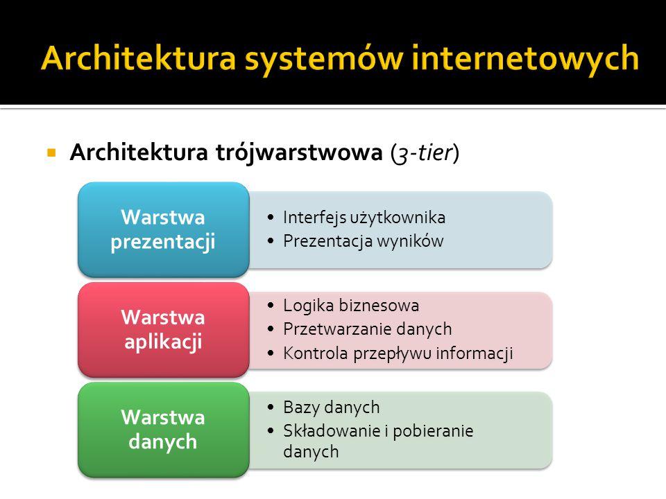  Architektura trójwarstwowa (3-tier) Przeglądarka WWW HTML, CSS, JavaScript, Flash Warstwa prezentacji Serwer WWW, serwer aplikacji PHP, Java Servlets, JSP, EJB Warstwa aplikacji Serwer bazy danych PostgreSQL, MySQL, Oracle JDBC, ODBC, JDO, ADO.NET Warstwa danych