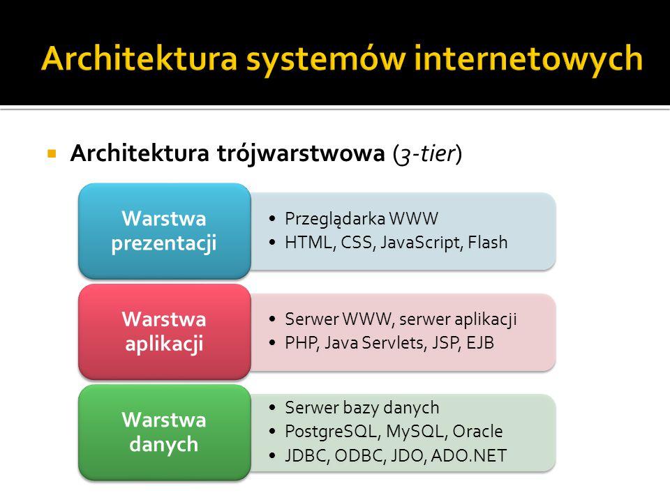  Architektura trójwarstwowa (3-tier) Przeglądarka WWW HTML, CSS, JavaScript, Flash Warstwa prezentacji Serwer WWW, serwer aplikacji PHP, Java Servlet