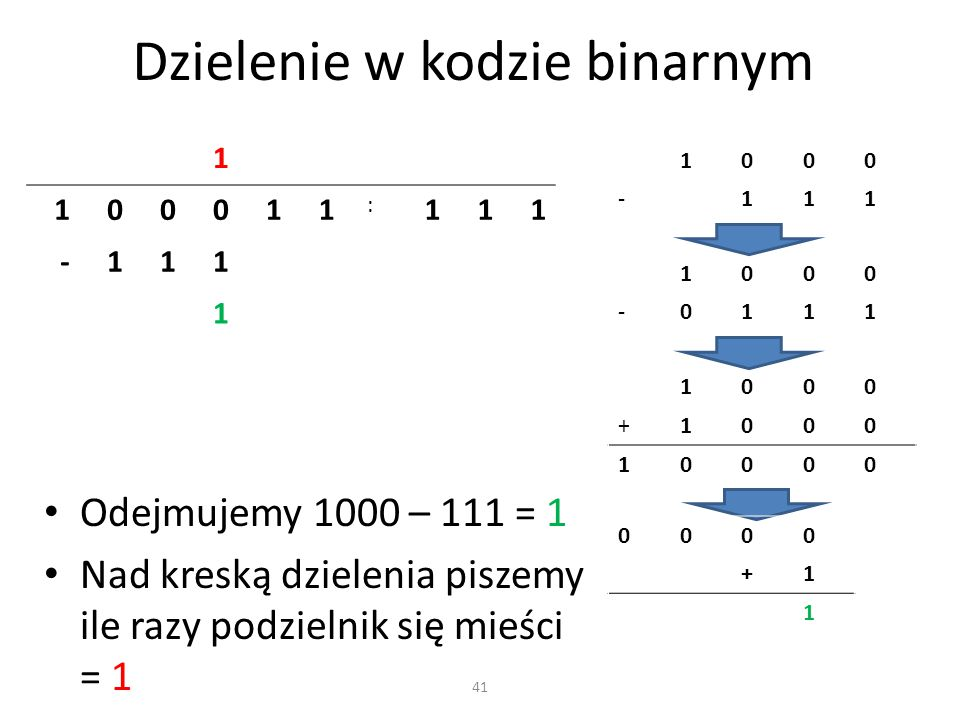 Dzielenie w kodzie binarnym 41 1 100011 : 111 -111 1 Odejmujemy 1000 – 111 = 1 Nad kreską dzielenia piszemy ile razy podzielnik się mieści = 1 1000 -1