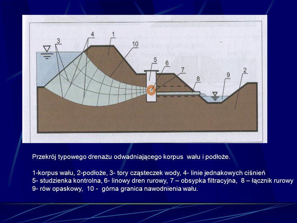 Przekrój typowego drenażu odwadniającego korpus wału i podłoże. 1-korpus wału, 2-podłoże, 3- tory cząsteczek wody, 4- linie jednakowych ciśnień 5- stu