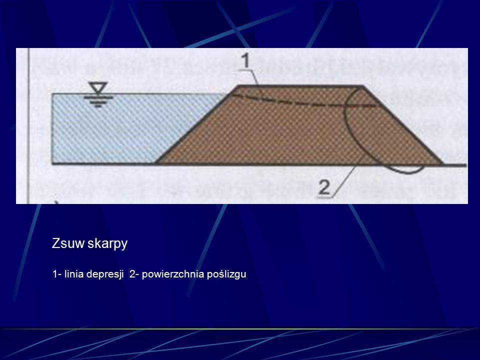 Zsuw skarpy 1- linia depresji 2- powierzchnia poślizgu