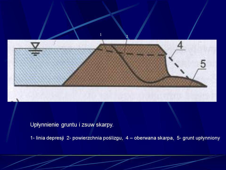 1 2 Upłynnienie gruntu i zsuw skarpy. 1- linia depresji 2- powierzchnia poślizgu, 4 – oberwana skarpa, 5- grunt upłynniony