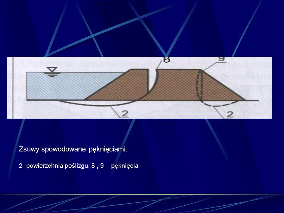 Zsuwy spowodowane pęknięciami. 2- powierzchnia poślizgu, 8, 9 - pęknięcia