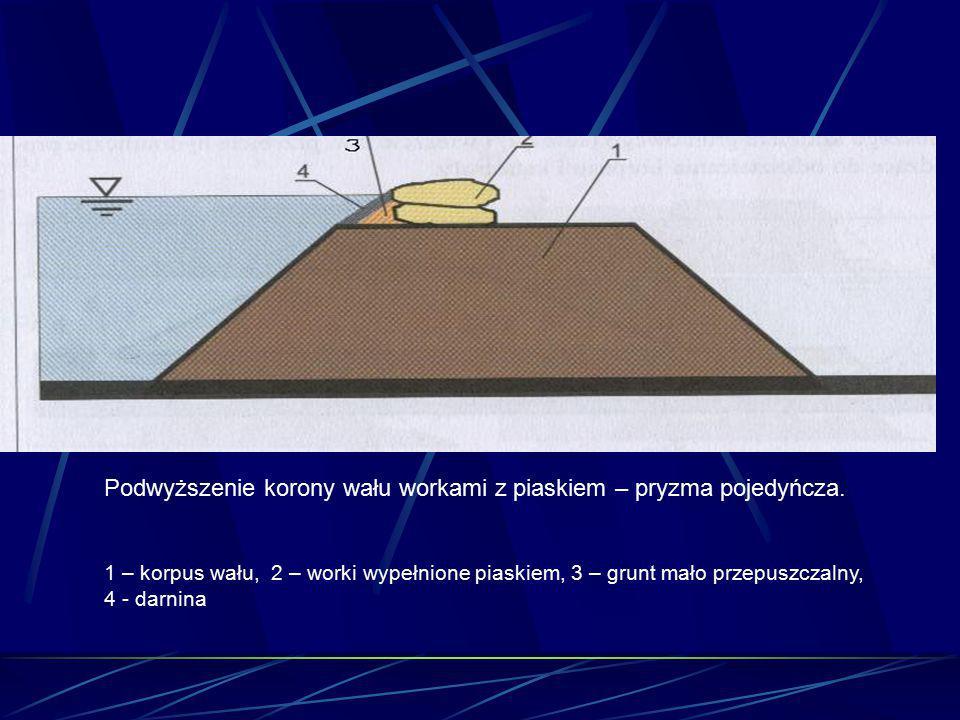 Podwyższenie korony wału workami z piaskiem – pryzma pojedyńcza. 1 – korpus wału, 2 – worki wypełnione piaskiem, 3 – grunt mało przepuszczalny, 4 - da