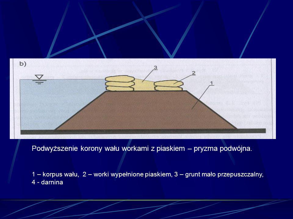 Podwyższenie korony wału workami z piaskiem – pryzma podwójna. 1 – korpus wału, 2 – worki wypełnione piaskiem, 3 – grunt mało przepuszczalny, 4 - darn