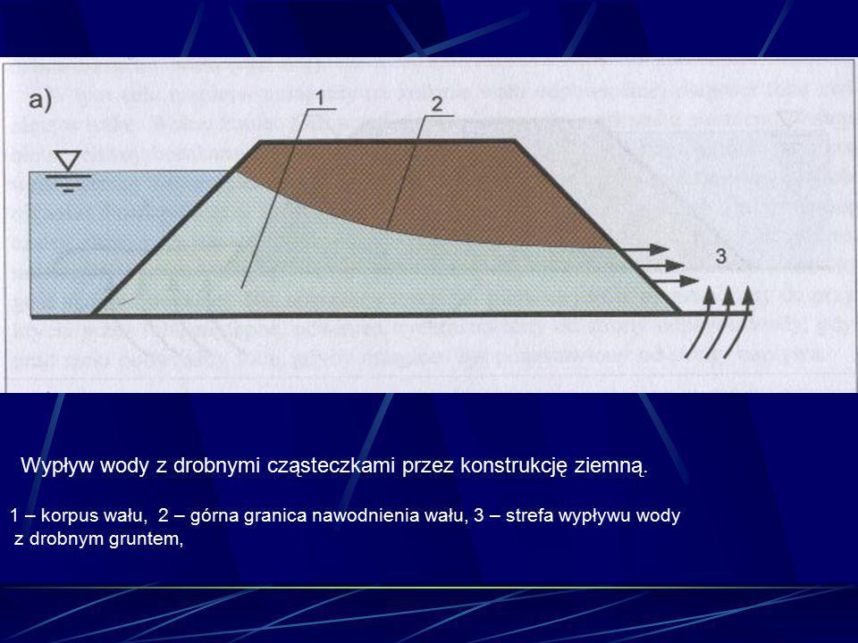 Wypływ wody z drobnymi cząsteczkami przez konstrukcję ziemną. 1 – korpus wału, 2 – górna granica nawodnienia wału, 3 – strefa wypływu wody z drobnym g