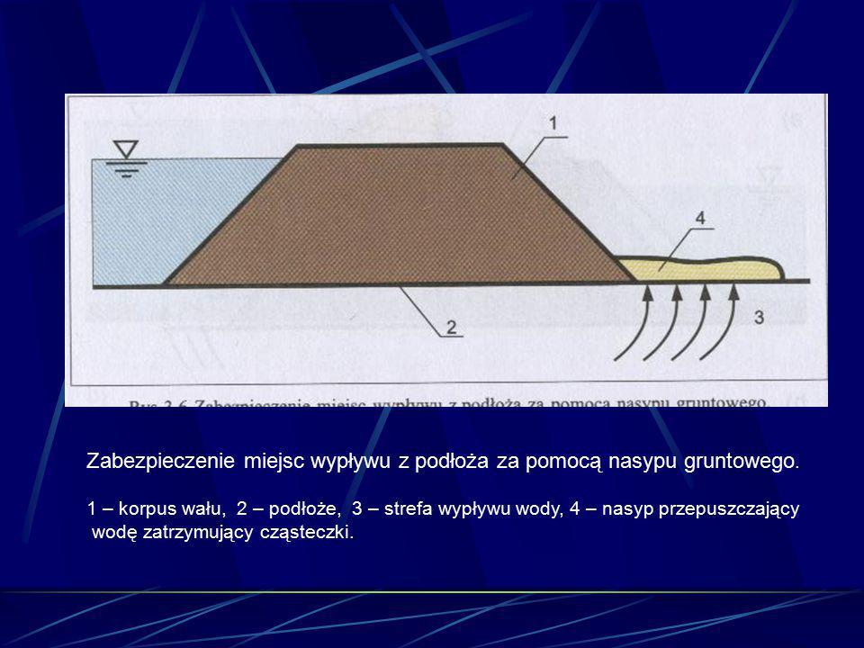 Zabezpieczenie miejsc wypływu z podłoża za pomocą nasypu gruntowego. 1 – korpus wału, 2 – podłoże, 3 – strefa wypływu wody, 4 – nasyp przepuszczający