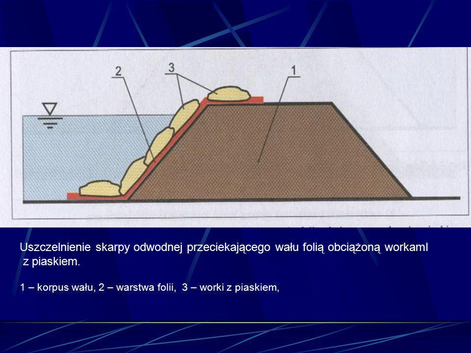 Uszczelnienie skarpy odwodnej przeciekającego wału folią obciążoną workamI z piaskiem. 1 – korpus wału, 2 – warstwa folii, 3 – worki z piaskiem,