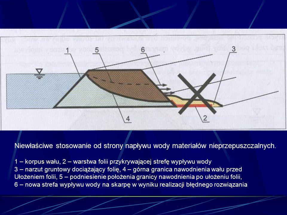 Niewłaściwe stosowanie od strony napływu wody materiałów nieprzepuszczalnych. 1 – korpus wału, 2 – warstwa folii przykrywającej strefę wypływu wody 3