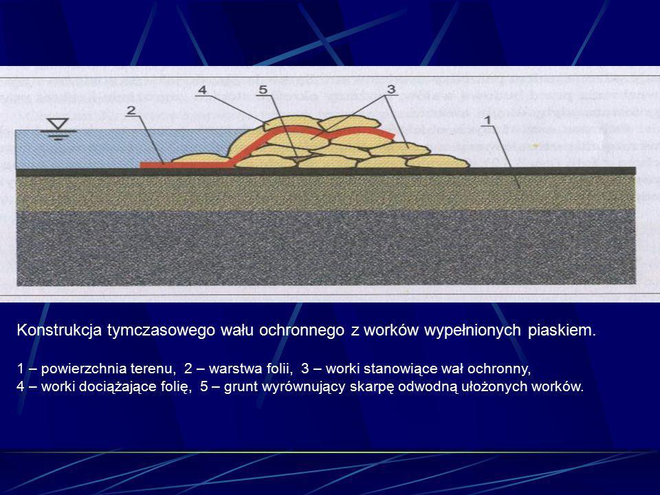 Konstrukcja tymczasowego wału ochronnego z worków wypełnionych piaskiem. 1 – powierzchnia terenu, 2 – warstwa folii, 3 – worki stanowiące wał ochronny