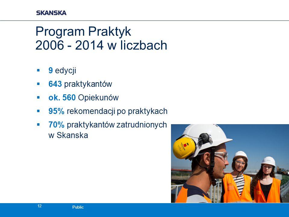 Public  9 edycji  643 praktykantów  ok. 560 Opiekunów  95% rekomendacji po praktykach  70% praktykantów zatrudnionych w Skanska Program Praktyk 2