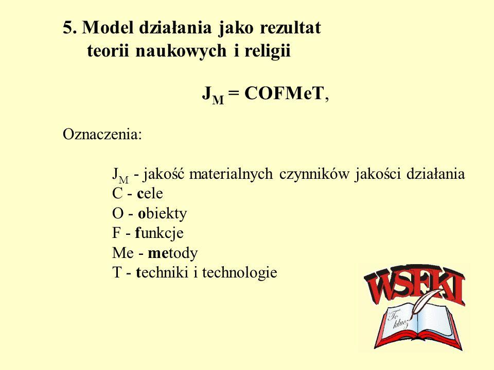5. Model działania jako rezultat teorii naukowych i religii J M = COFMeT, Oznaczenia: J M - jakość materialnych czynników jakości działania C - cele O
