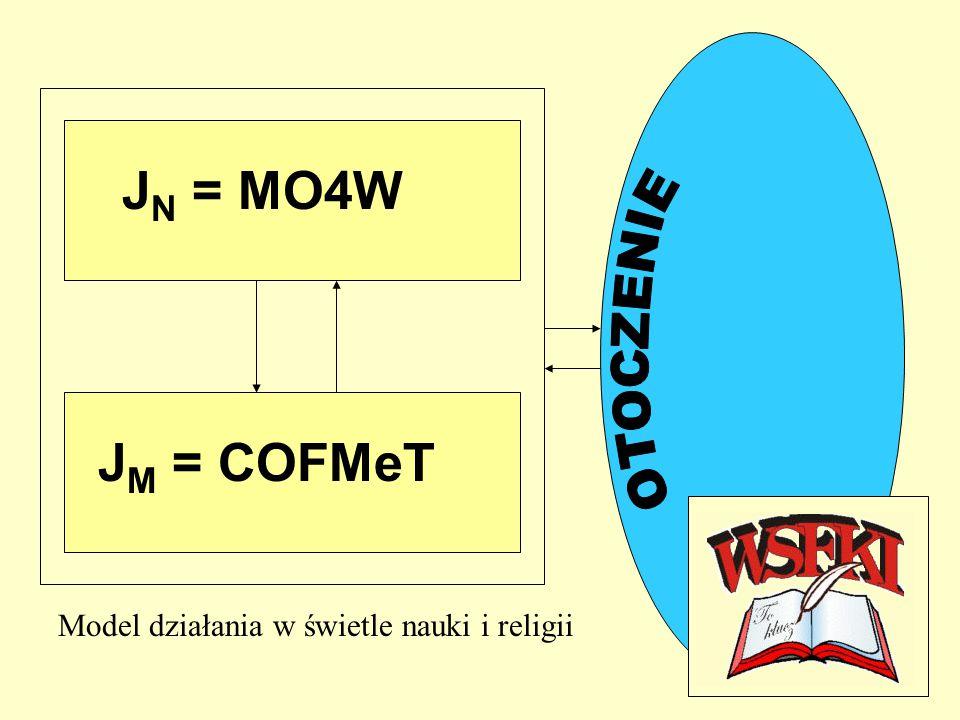 J N = MO4W J M = COFMeT Model działania w świetle nauki i religii