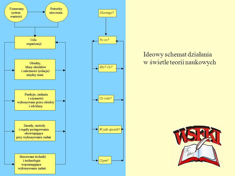 Ideowy schemat działania w świetle teorii naukowych