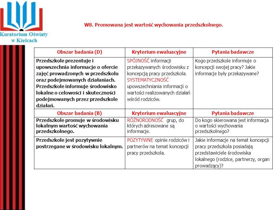 W8. Promowana jest wartość wychowania przedszkolnego. Obszar badania (D)Kryterium ewaluacyjnePytania badawcze Przedszkole prezentuje i upowszechnia in