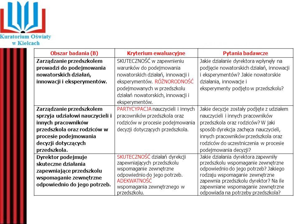 Obszar badania (B)Kryterium ewaluacyjnePytania badawcze Zarządzanie przedszkolem prowadzi do podejmowania nowatorskich działań, innowacji i eksperymen