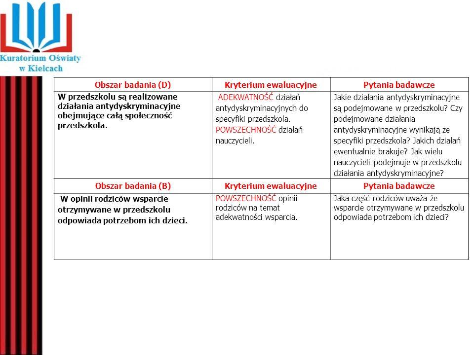 Obszar badania (D)Kryterium ewaluacyjnePytania badawcze W przedszkolu są realizowane działania antydyskryminacyjne obejmujące całą społeczność przedsz