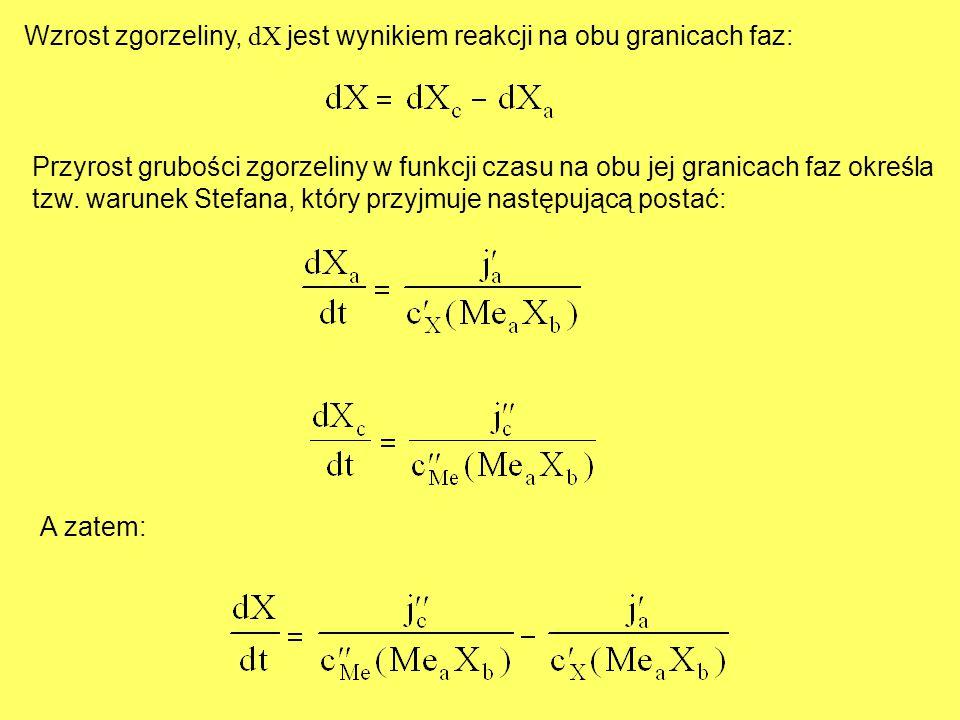 Wzrost zgorzeliny, dX jest wynikiem reakcji na obu granicach faz: Przyrost grubości zgorzeliny w funkcji czasu na obu jej granicach faz określa tzw. w