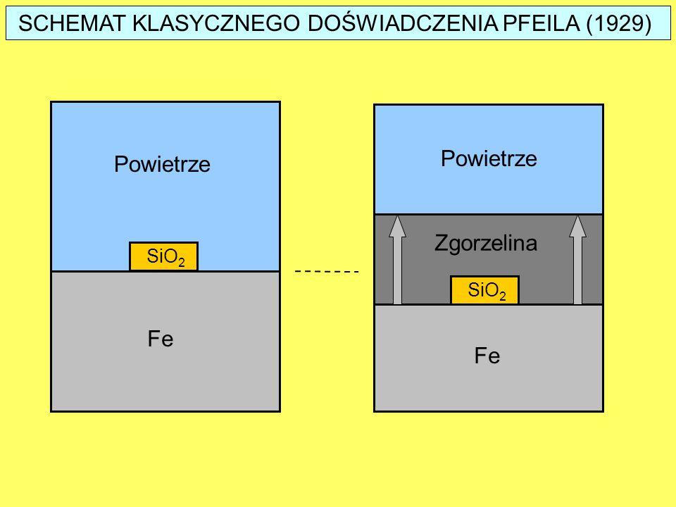 Wzrost zgorzeliny, dX jest wynikiem reakcji na obu granicach faz: Przyrost grubości zgorzeliny w funkcji czasu na obu jej granicach faz określa tzw.
