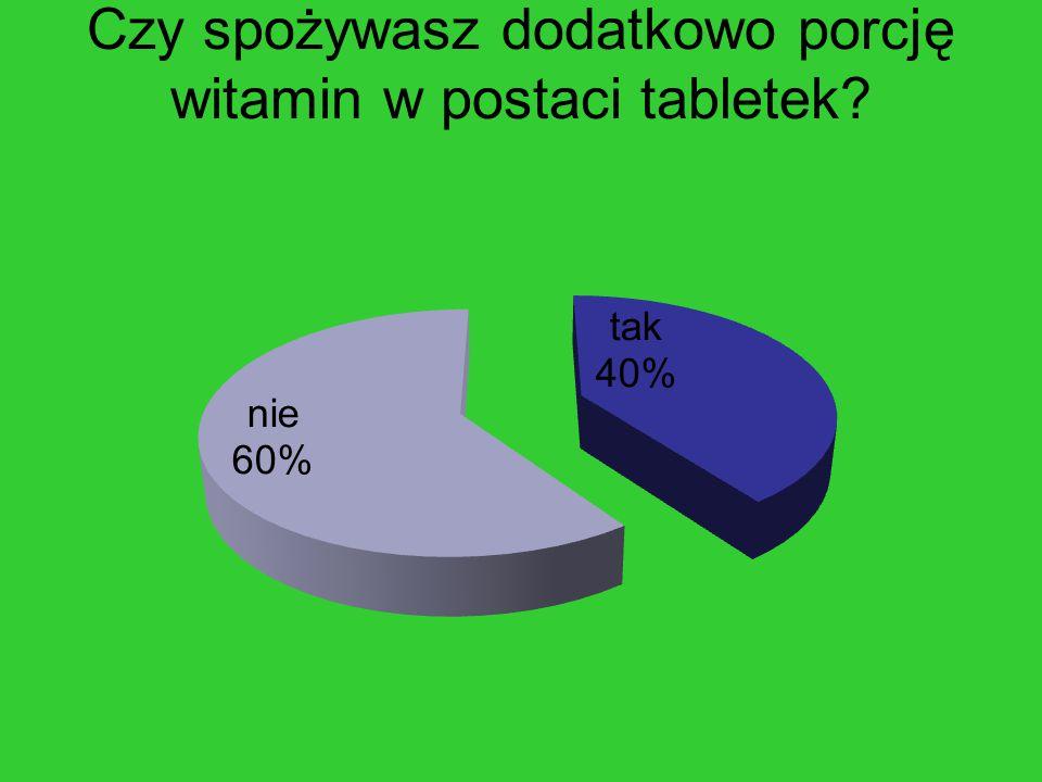 Czy spożywasz dodatkowo porcję witamin w postaci tabletek?