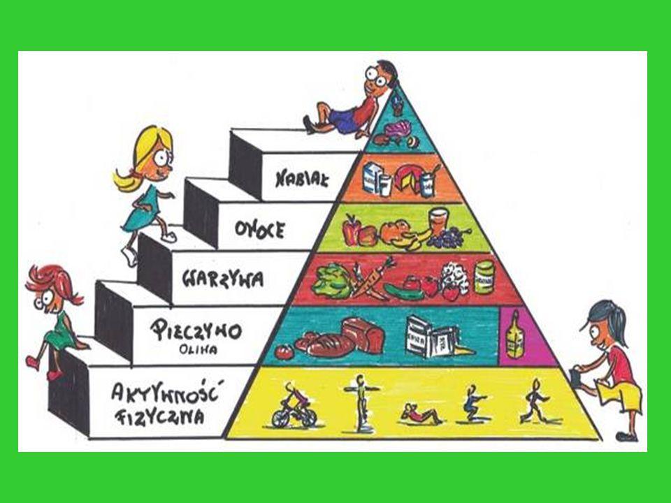 Piramida Zdrowego Żywienia Piramida Zdrowego Żywienia została stworzona po to, aby w łatwy sposób określić jakie produkty należy jeść często, a jakie rzadziej.