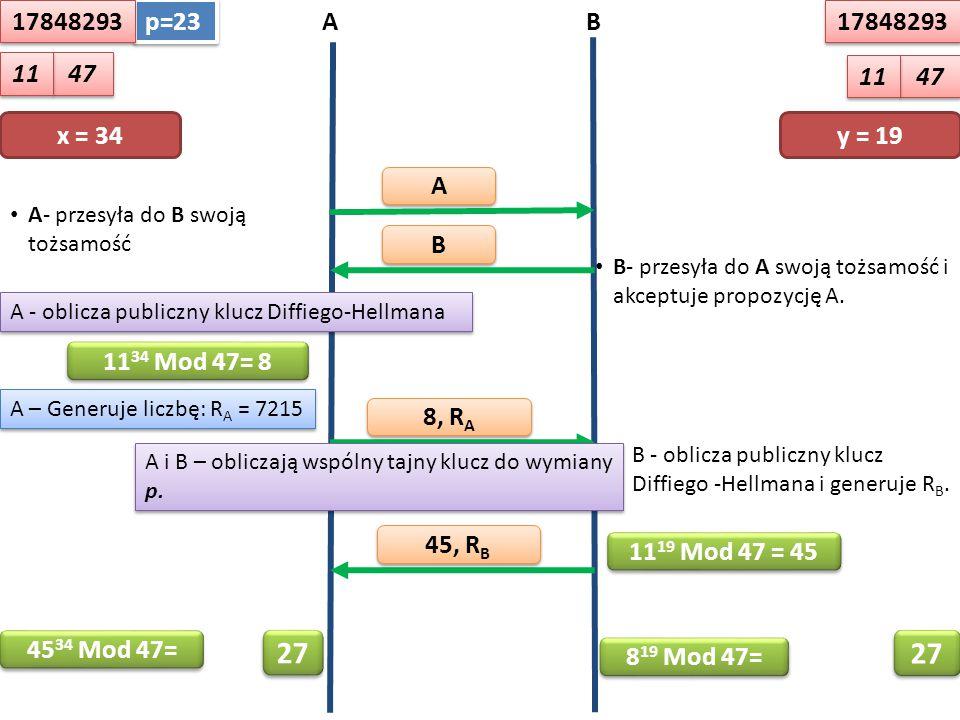 A A B B A- przesyła do B swoją tożsamość AB 8, R A 45, R B x = 34y = 19 11 34 Mod 47= 8 11 19 Mod 47 = 45 B- przesyła do A swoją tożsamość i akceptuje propozycję A.