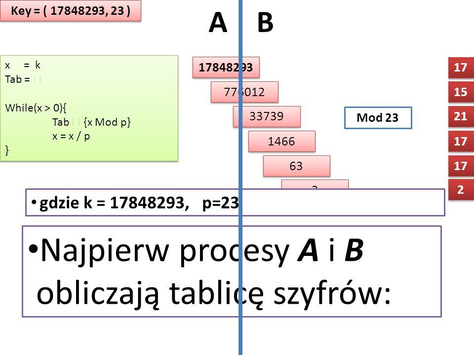 A B 17848293 x = k Tab =  While(x > 0){ Tab  {x Mod p} x = x / p } x = k Tab =  While(x > 0){ Tab  {x Mod p} x = x / p } 2 2 17 21 15 17 776012 15 33739 21 1466 17 63 17 2 2 Key = ( 17848293, 23 ) 2 2 Tab= Mod 23 Najpierw procesy A i B obliczają tablicę szyfrów: gdzie k = 17848293, p=23