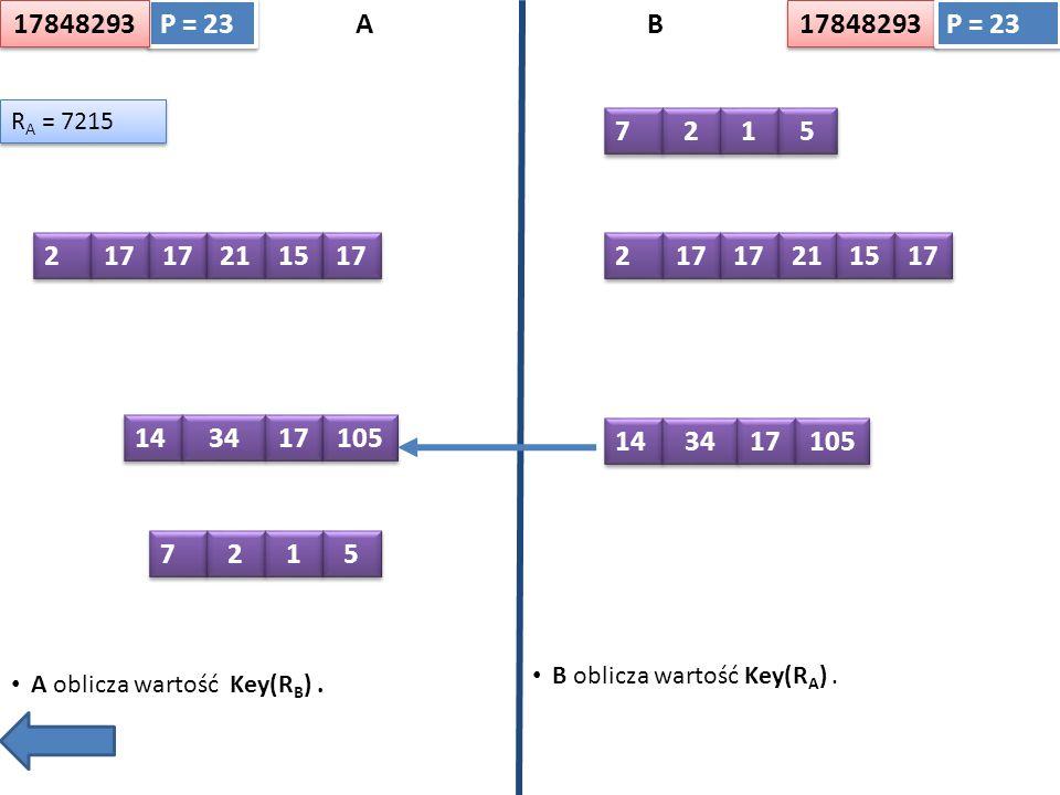 A oblicza wartość Key(R B ).AB P = 23 B oblicza wartość Key(R A ).
