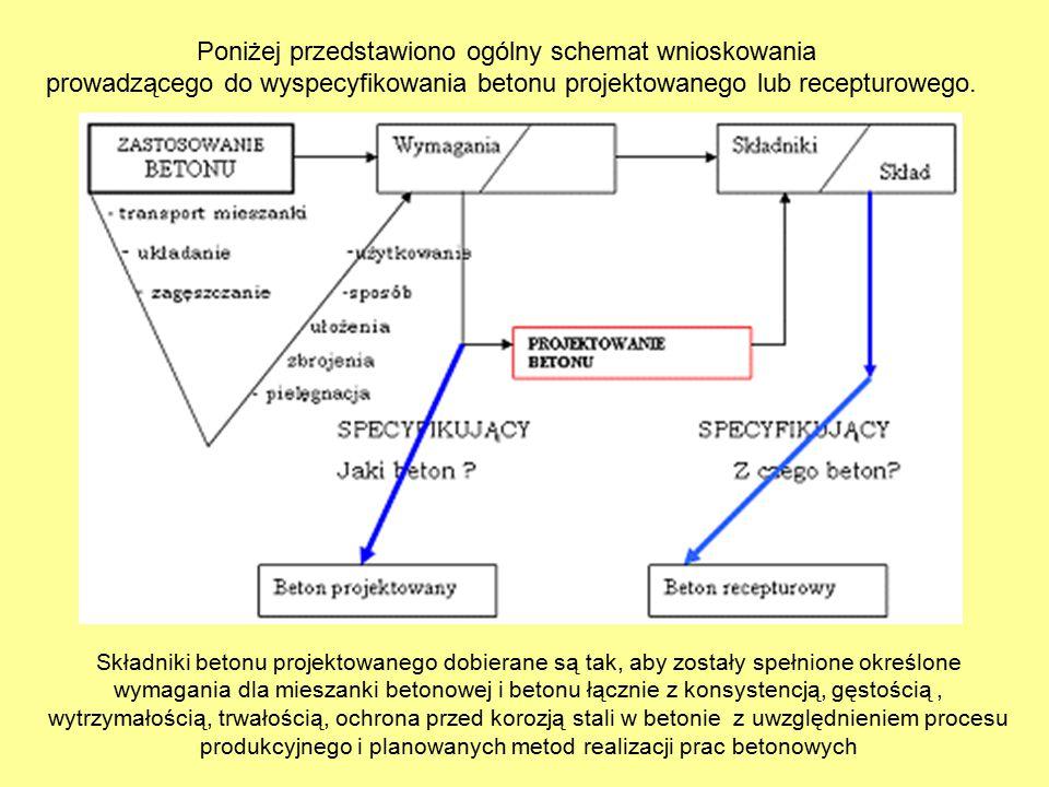 Poniżej przedstawiono ogólny schemat wnioskowania prowadzącego do wyspecyfikowania betonu projektowanego lub recepturowego. Składniki betonu projektow