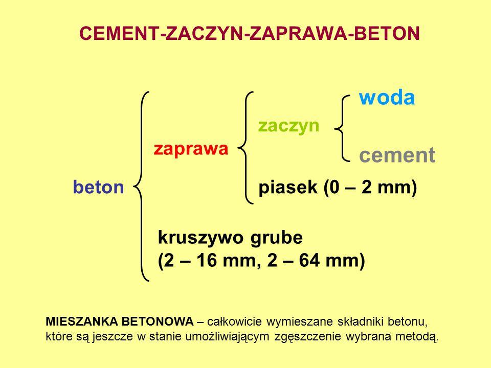 CEMENT-ZACZYN-ZAPRAWA-BETON woda cement zaczyn zaprawa betonpiasek (0 – 2 mm) kruszywo grube (2 – 16 mm, 2 – 64 mm) MIESZANKA BETONOWA – całkowicie wy