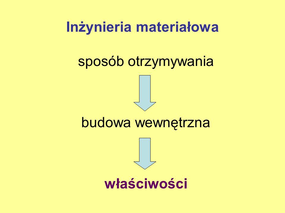 1.Warunek wytrzymałości (zależność Bolomeya): R = A.