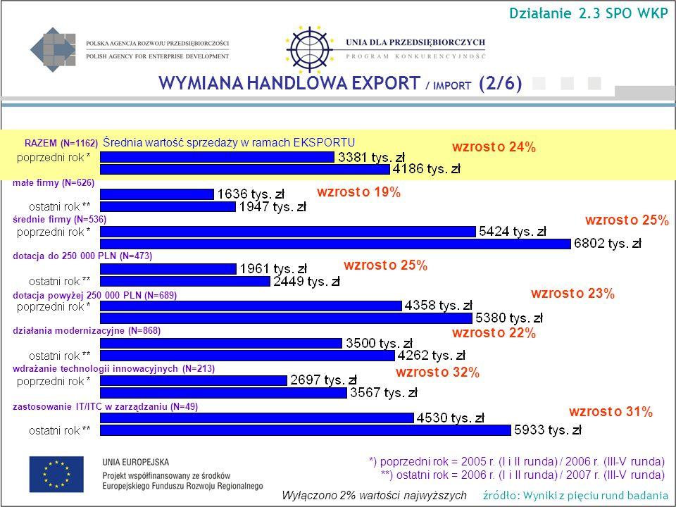 Średnia wartość sprzedaży w ramach EKSPORTU wzrost o 25% wzrost o 19% wzrost o 24% wzrost o 23% wzrost o 31% WYMIANA HANDLOWA EXPORT / IMPORT (2/6) Działanie 2.3 SPO WKP RAZEM (N=1162) małe firmy (N=626) średnie firmy (N=536) dotacja do 250 000 PLN (N=473) dotacja powyżej 250 000 PLN (N=689) *) poprzedni rok = 2005 r.