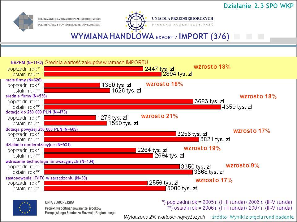Średnia wartość zakupów w ramach IMPORTU WYMIANA HANDLOWA EXPORT / IMPORT (3/6) Działanie 2.3 SPO WKP *) poprzedni rok = 2005 r.