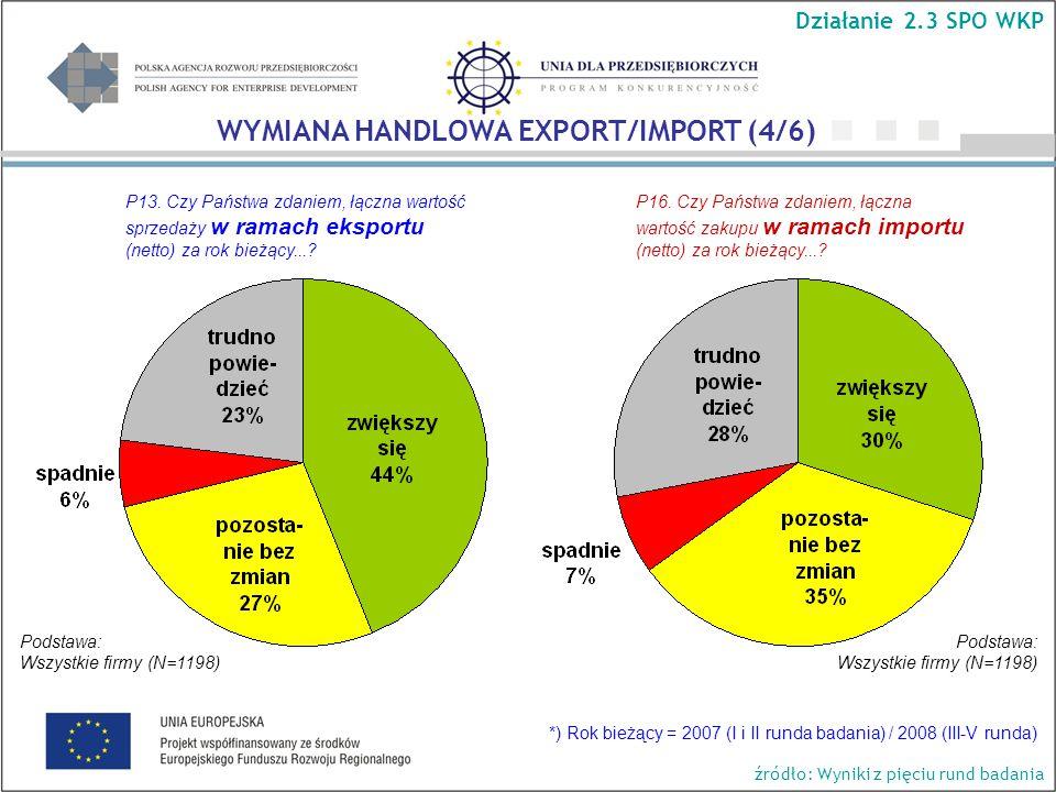 Podstawa: Wszystkie firmy (N=1198) Podstawa: Wszystkie firmy (N=1198) Działanie 2.3 SPO WKP WYMIANA HANDLOWA EXPORT/IMPORT (4/6) P13.