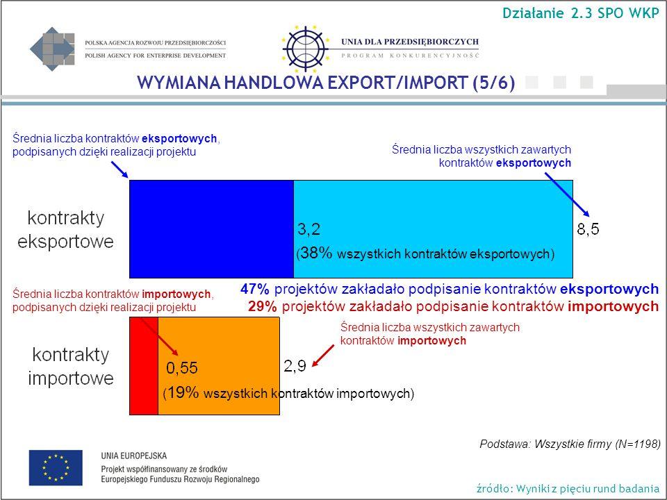 Średnia liczba kontraktów eksportowych, podpisanych dzięki realizacji projektu Średnia liczba wszystkich zawartych kontraktów eksportowych Średnia liczba kontraktów importowych, podpisanych dzięki realizacji projektu Średnia liczba wszystkich zawartych kontraktów importowych ( 19% wszystkich kontraktów importowych) ( 38% wszystkich kontraktów eksportowych) Podstawa: Wszystkie firmy (N=1198) 47% projektów zakładało podpisanie kontraktów eksportowych 29% projektów zakładało podpisanie kontraktów importowych Działanie 2.3 SPO WKP WYMIANA HANDLOWA EXPORT/IMPORT (5/6) źródło: Wyniki z pięciu rund badania