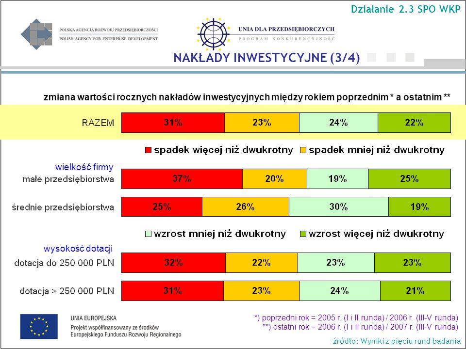 wielkość firmy wysokość dotacji Działanie 2.3 SPO WKP NAKŁADY INWESTYCYJNE (3/4) zmiana wartości rocznych nakładów inwestycyjnych między rokiem poprzednim * a ostatnim ** *) poprzedni rok = 2005 r.