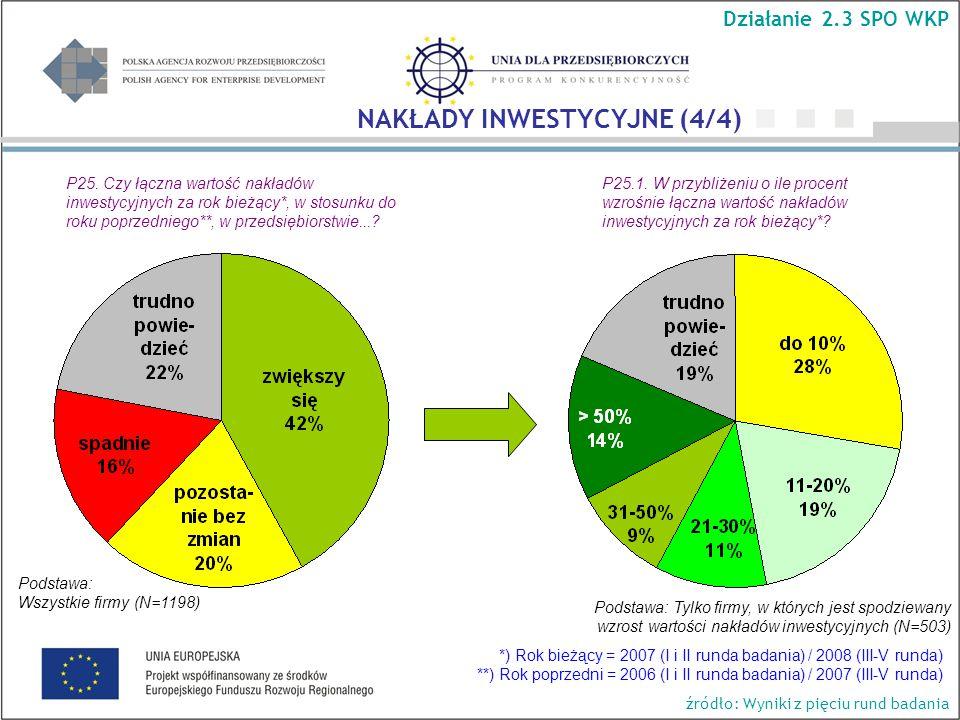 Podstawa: Wszystkie firmy (N=1198) Działanie 2.3 SPO WKP NAKŁADY INWESTYCYJNE (4/4) P25.
