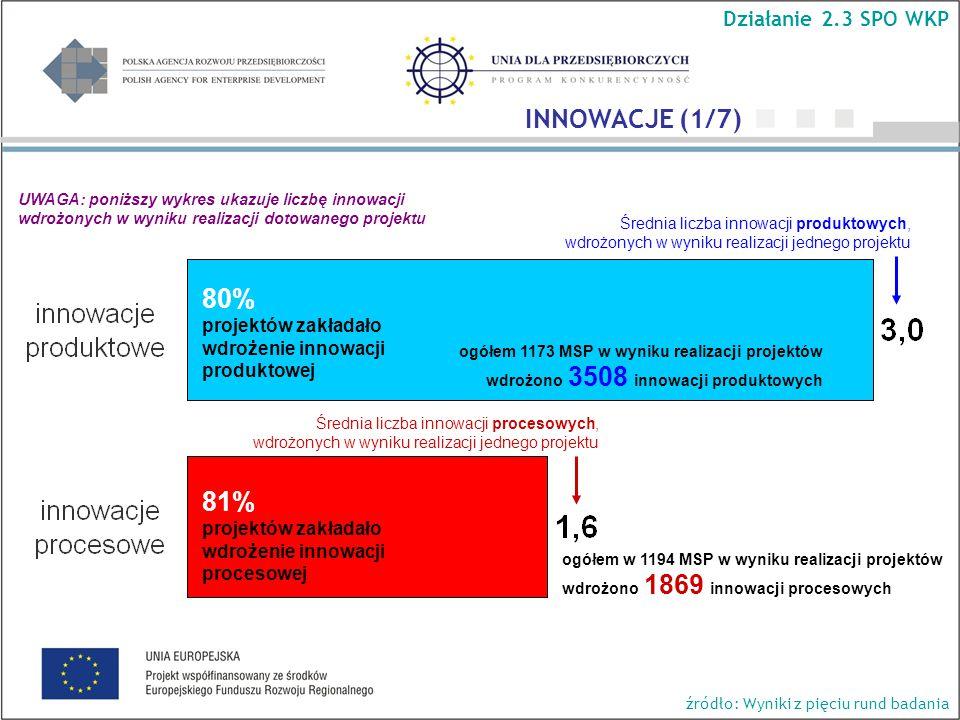 Średnia liczba innowacji produktowych, wdrożonych w wyniku realizacji jednego projektu Średnia liczba innowacji procesowych, wdrożonych w wyniku realizacji jednego projektu 80% projektów zakładało wdrożenie innowacji produktowej 81% projektów zakładało wdrożenie innowacji procesowej ogółem 1173 MSP w wyniku realizacji projektów wdrożono 3508 innowacji produktowych ogółem w 1194 MSP w wyniku realizacji projektów wdrożono 1869 innowacji procesowych UWAGA: poniższy wykres ukazuje liczbę innowacji wdrożonych w wyniku realizacji dotowanego projektu INNOWACJE (1/7) Działanie 2.3 SPO WKP źródło: Wyniki z pięciu rund badania