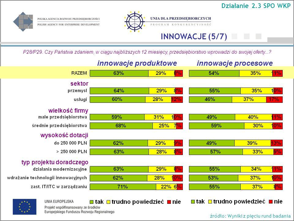 wielkość firmy wysokość dotacji typ projektu doradczego Działanie 2.3 SPO WKP INNOWACJE (5/7) P28/P29.