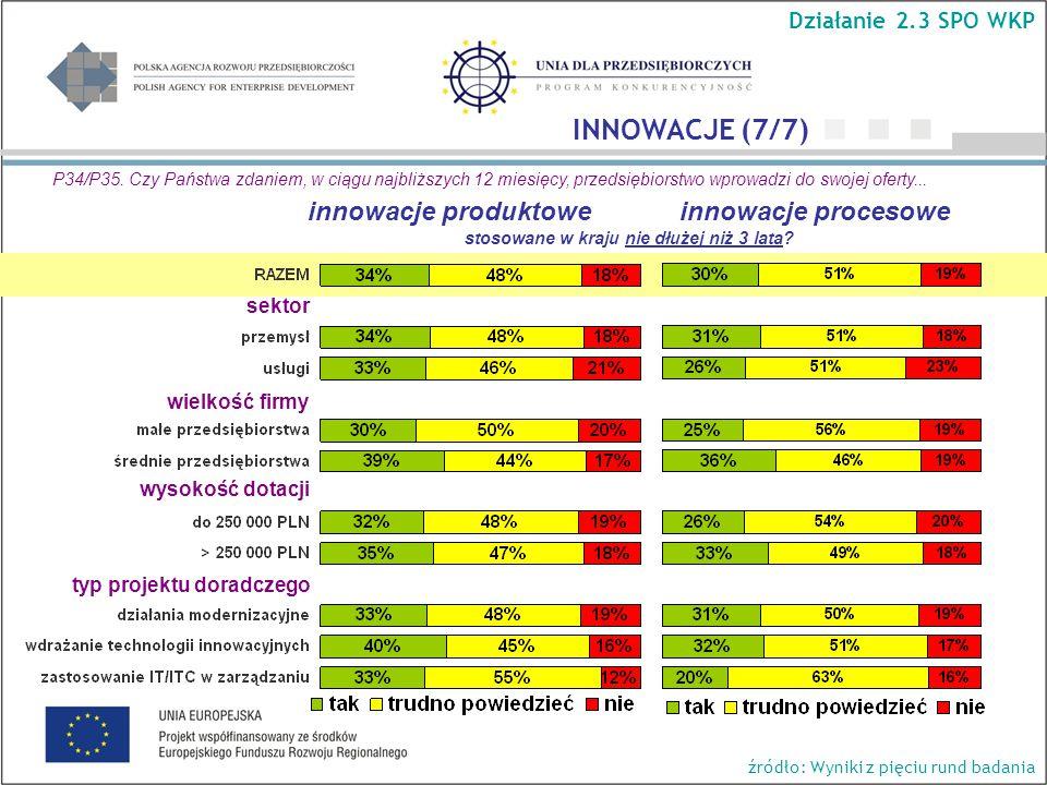 wielkość firmy wysokość dotacji typ projektu doradczego Działanie 2.3 SPO WKP INNOWACJE (7/7) P34/P35.
