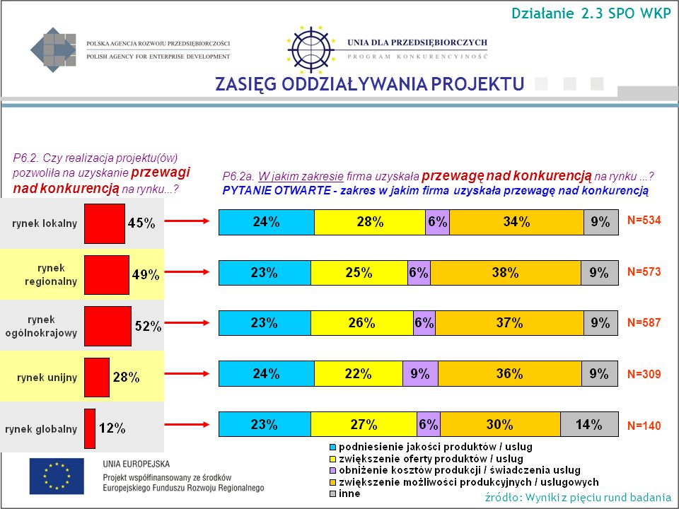 P6.2. Czy realizacja projektu(ów) pozwoliła na uzyskanie przewagi nad konkurencją na rynku....